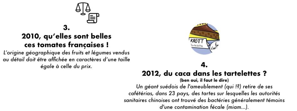 Traçabilité alimentaires dates 2